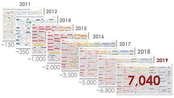 2019 martech supergraphic