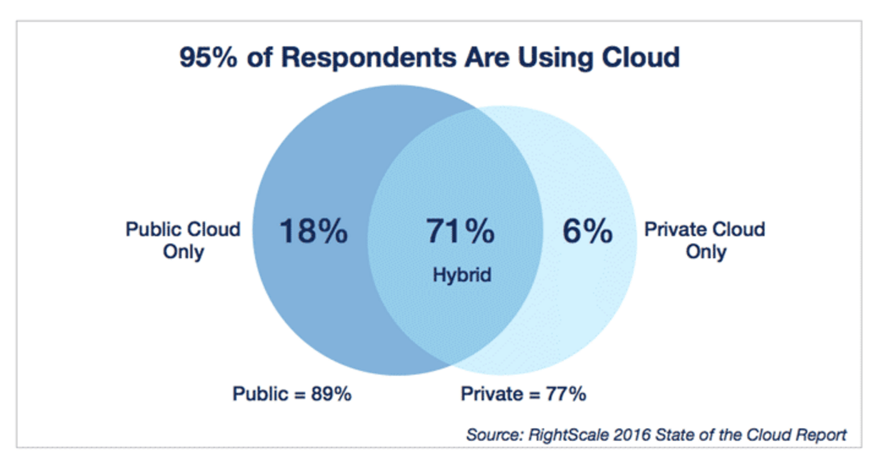 cloud usage