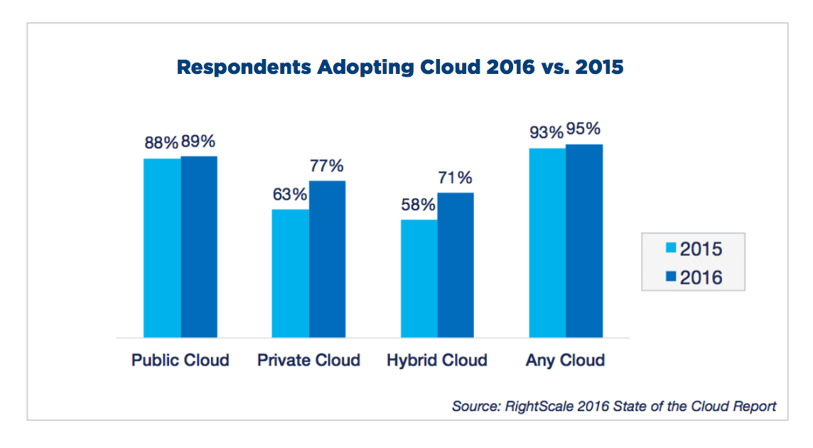 cloud adoption