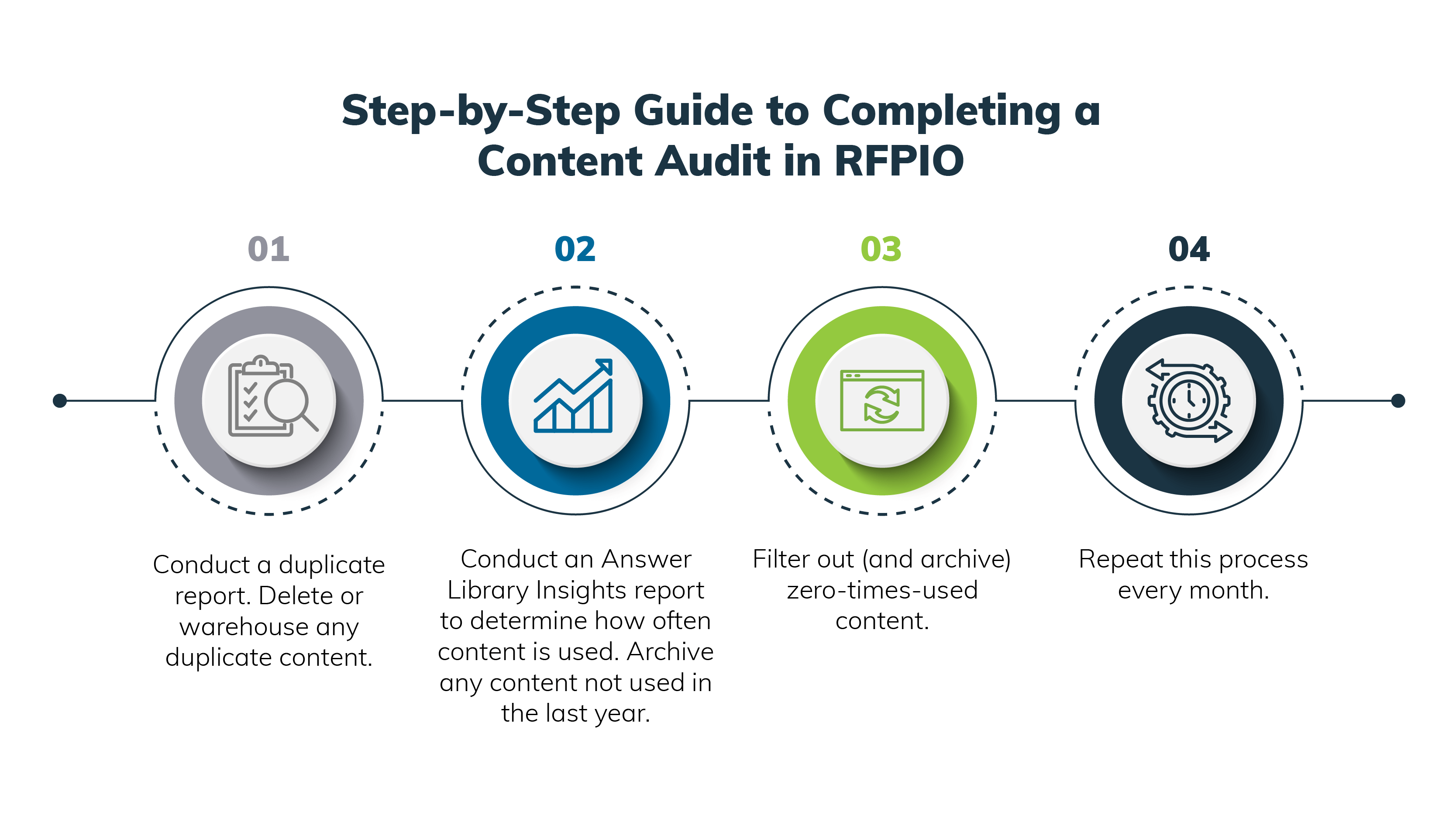 A step-by-step guide to completing a content audit in RFPIO
