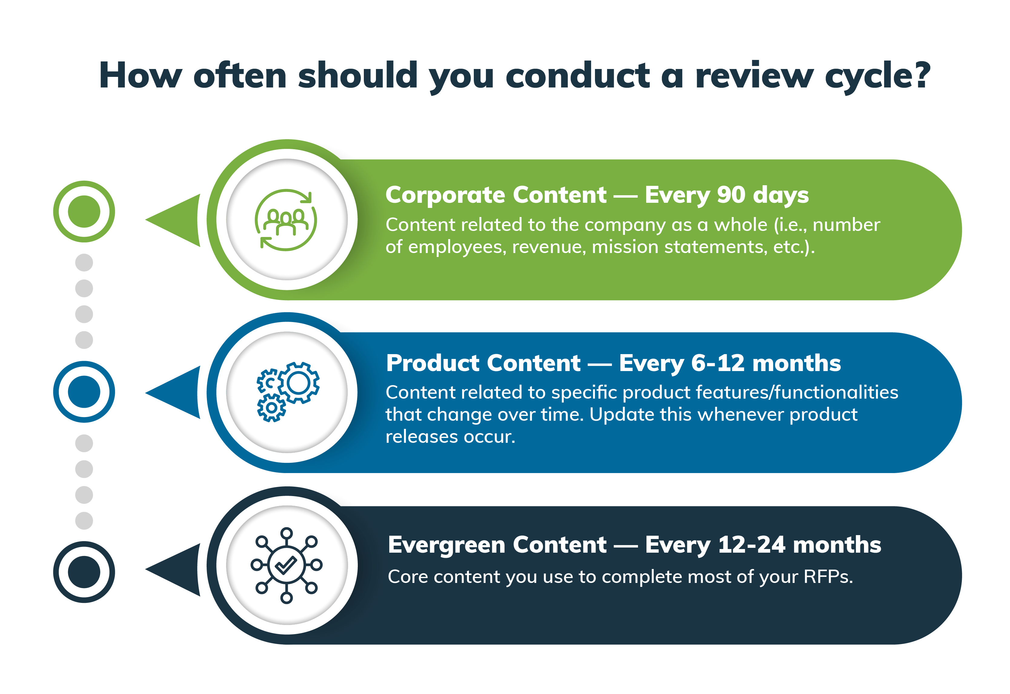 How often should you conduct a review cycle? It depends on the content.