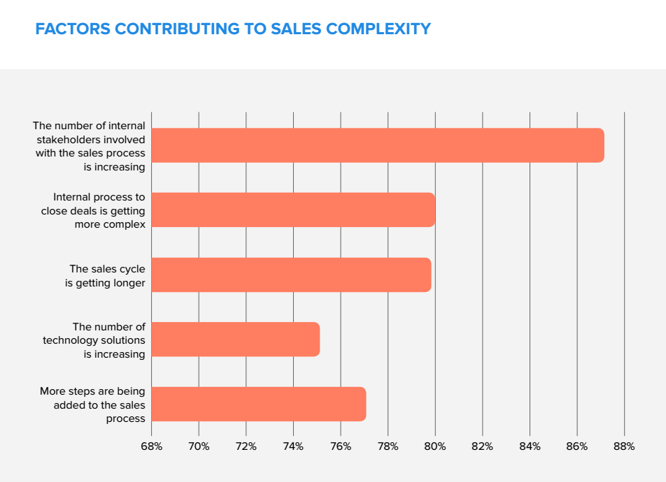 complex sales cycle