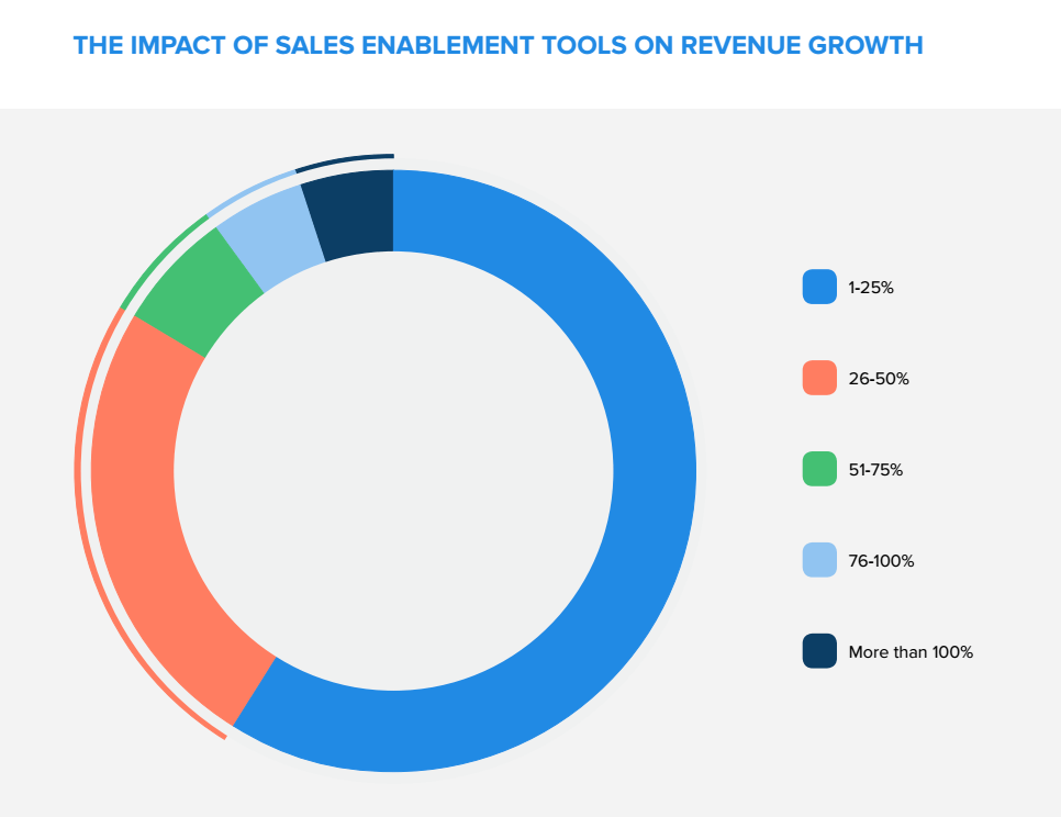 sales enablement revenue