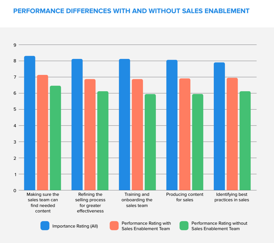 sales enablement benefits