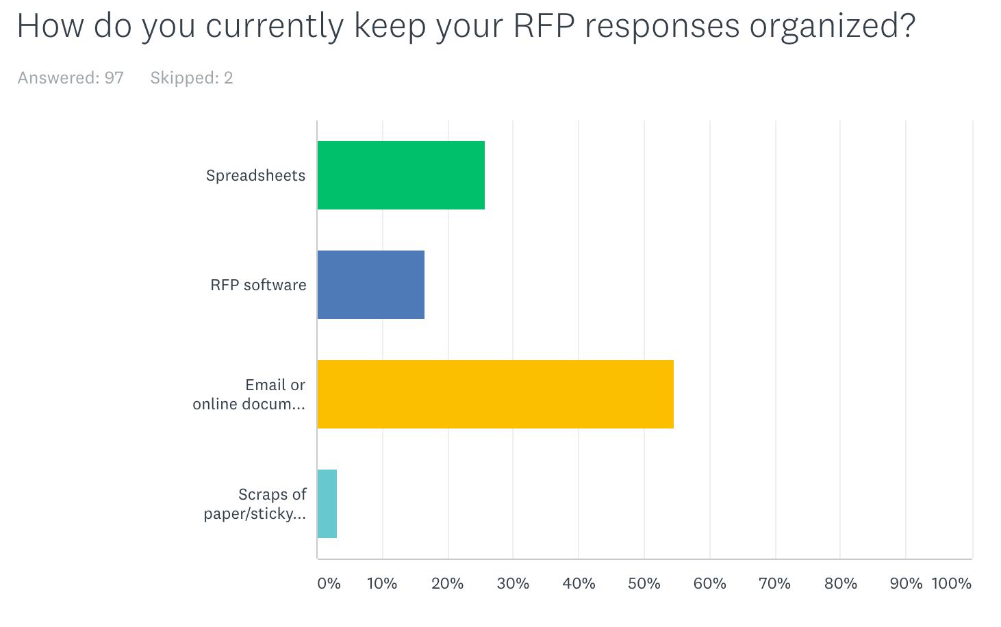 rfp response organization