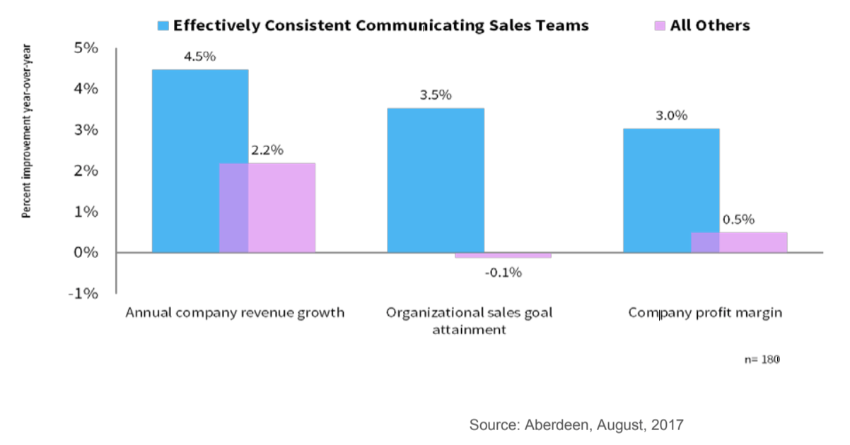effective sales communication