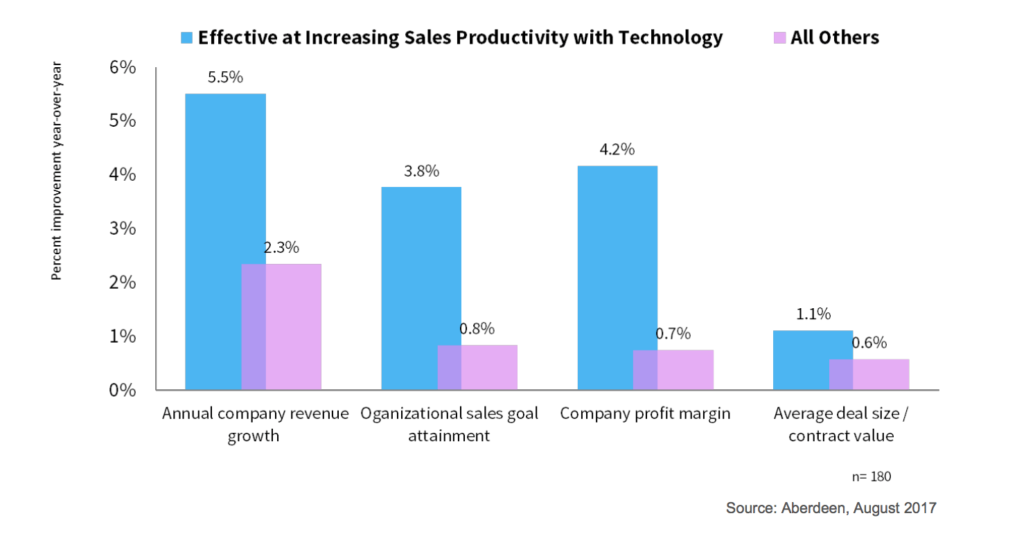 technology sales productivity