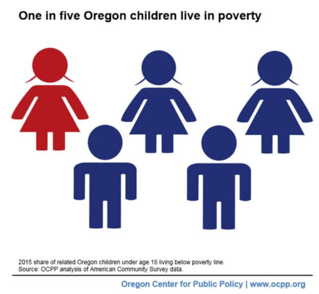 OR children poverty 2015