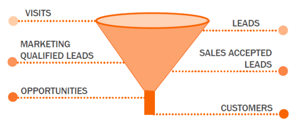 sales and marketing funnel - Hubspot