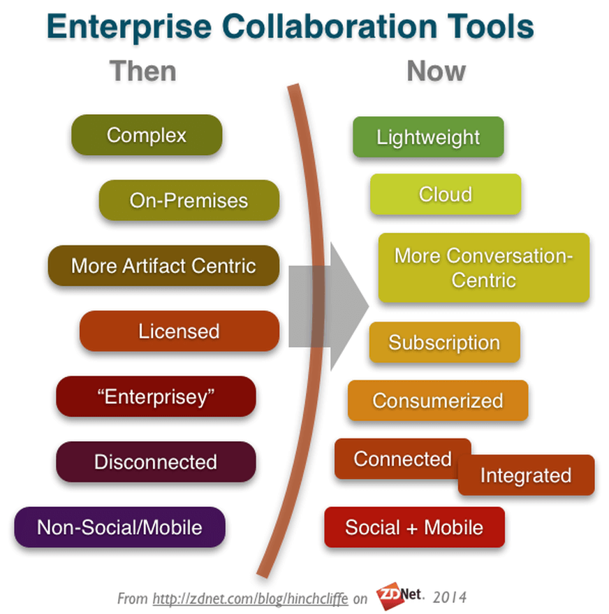 Enterprise Collaboration Software Then and Now