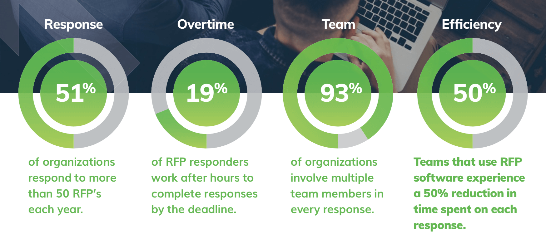 benefits of rfp software