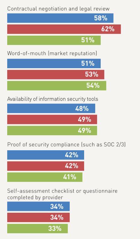 cloud provider security evaluation