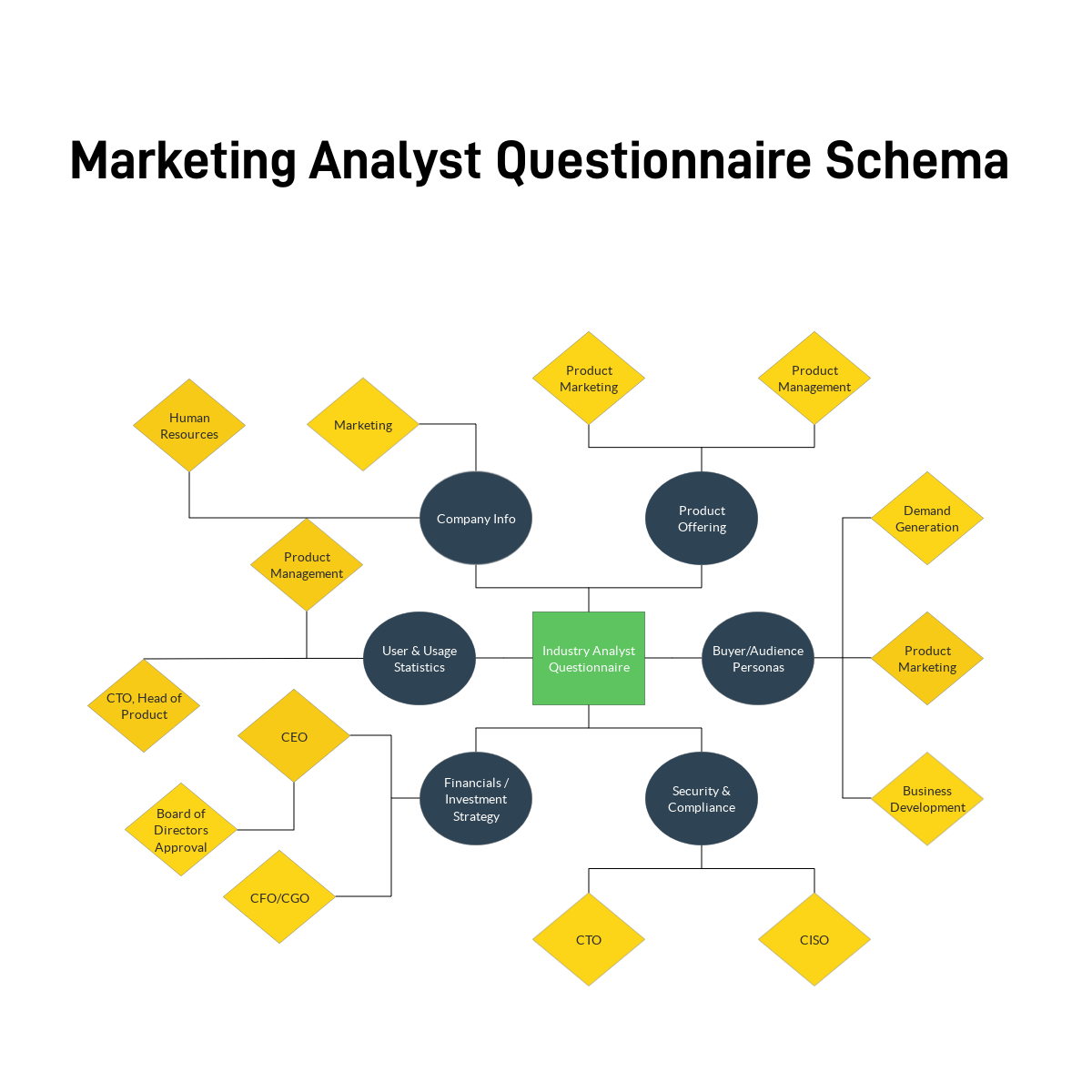 Marketing Analyst Questionnaires RFPIO