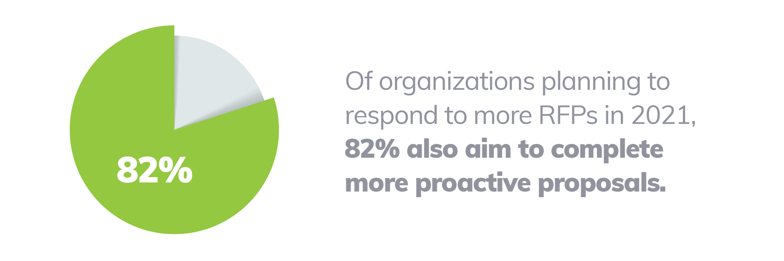 Of organizations planning to respond to more RFPs in 2021, 82% also aim to complete more proactive proposals
