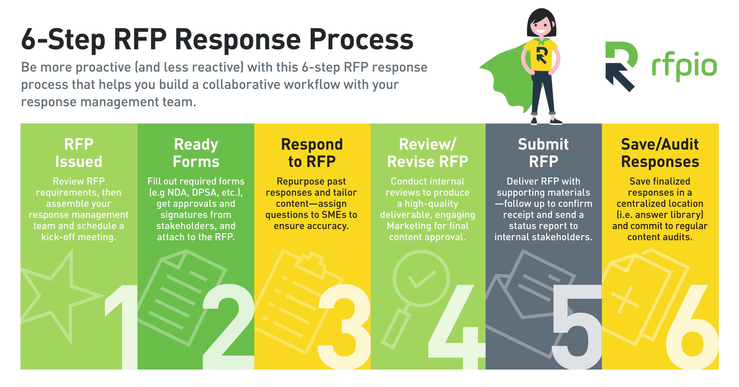rfp response process