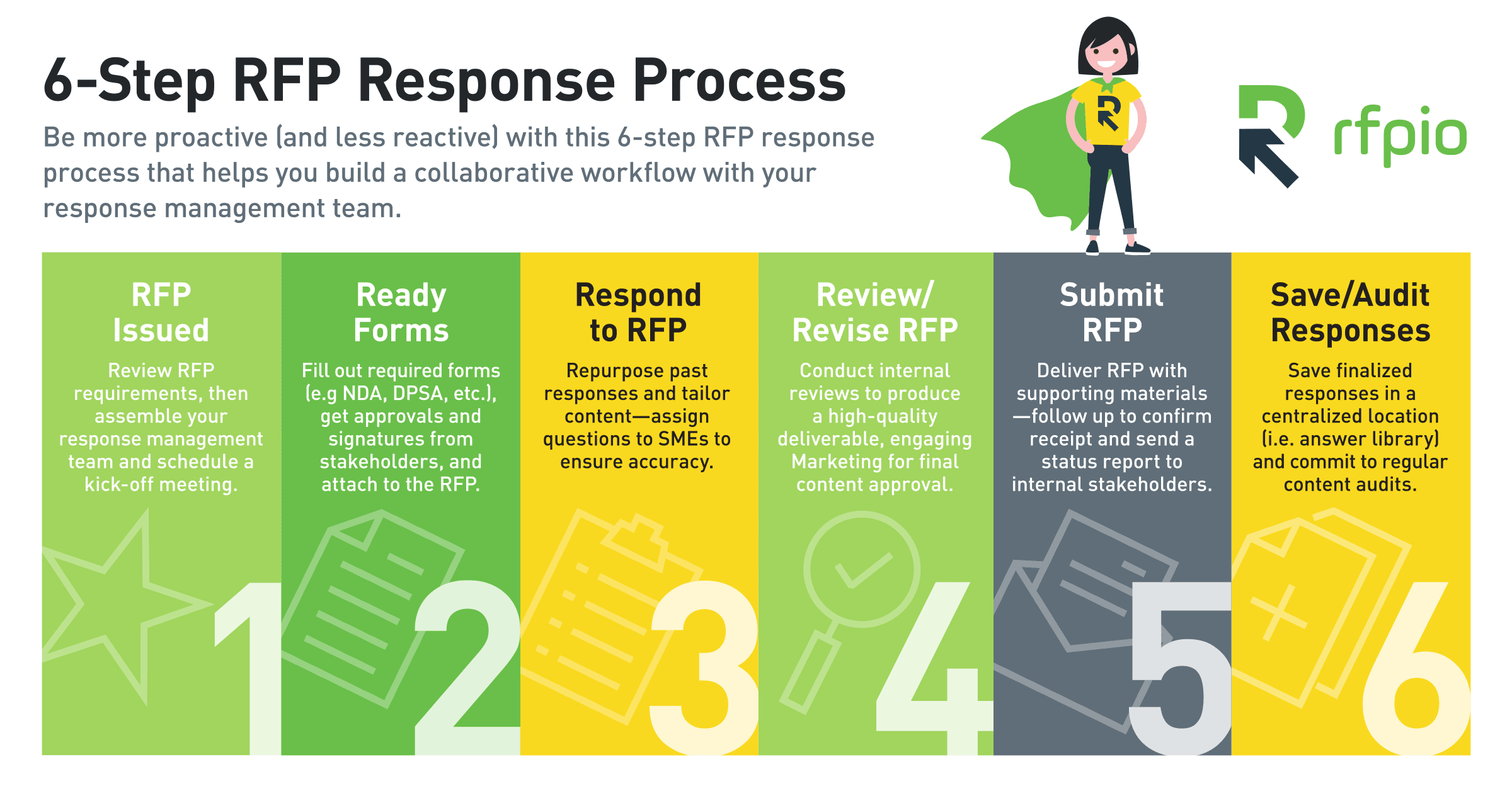 rfp process steps for rfp response process
