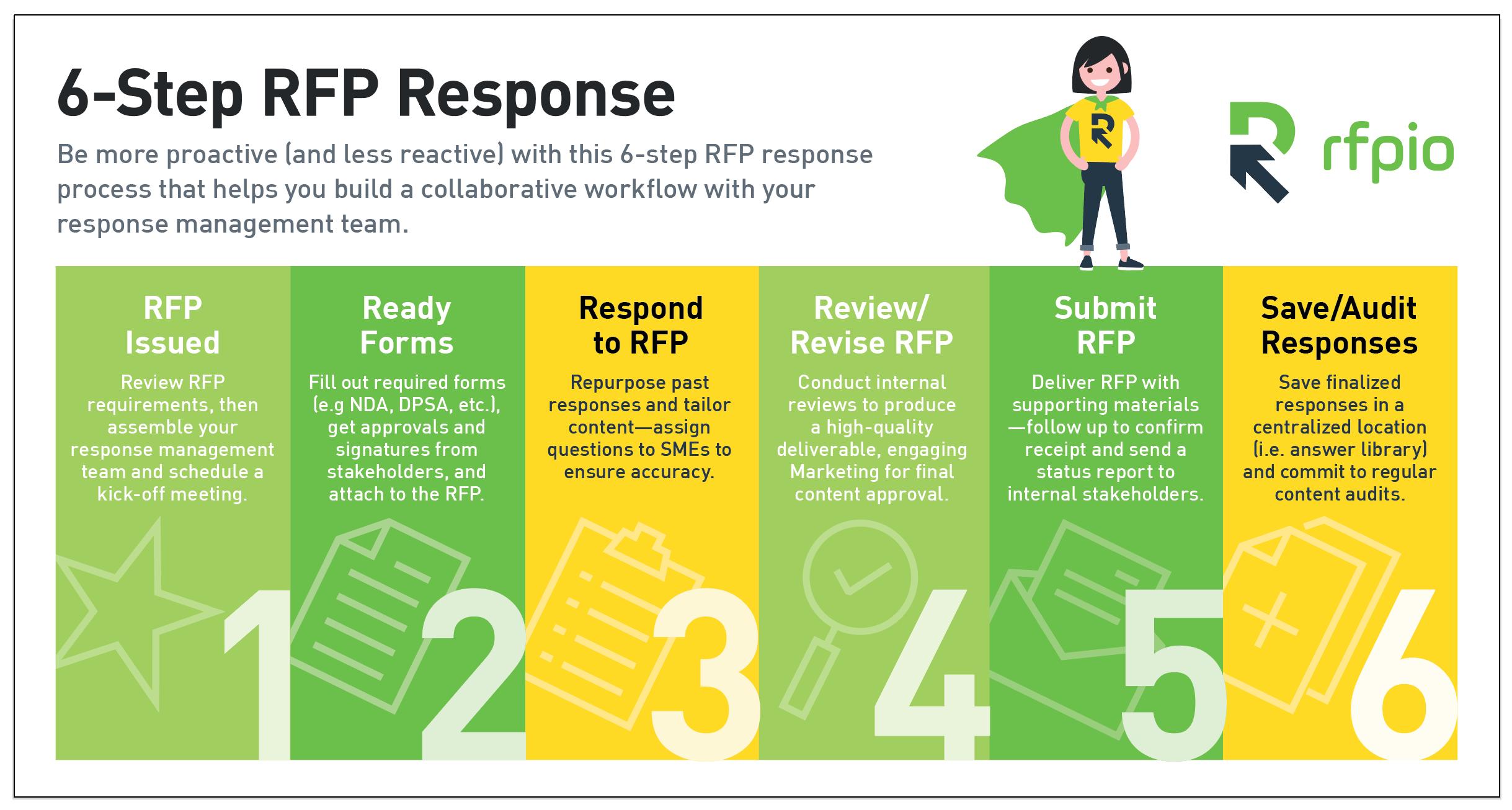 6-Step RFP Response Process