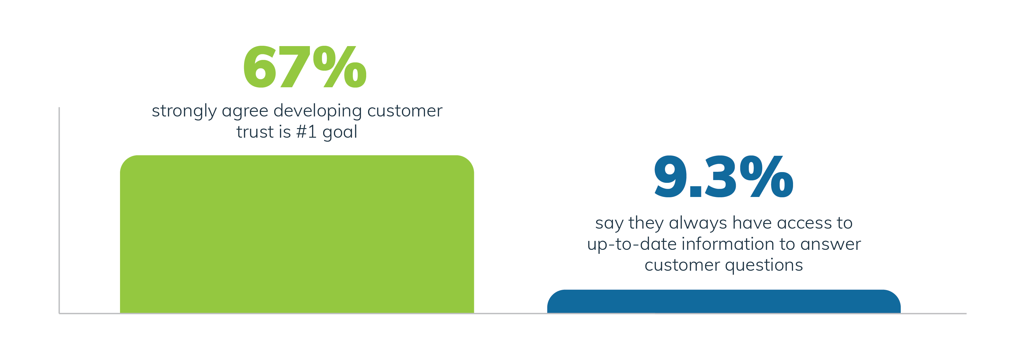 Most pre-sales professionals strongly agree developing customer trust is their top priority.