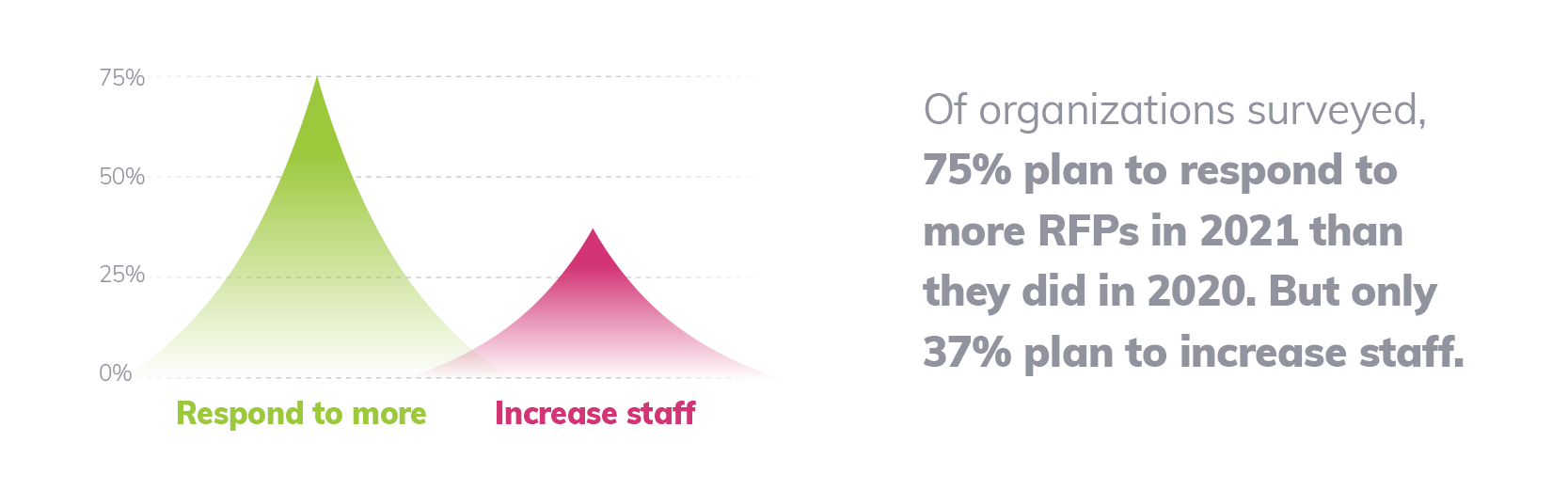 75% of organizations plan to respond to more RFPs in 2021 than 2020. But only 37% plan to increase staff.