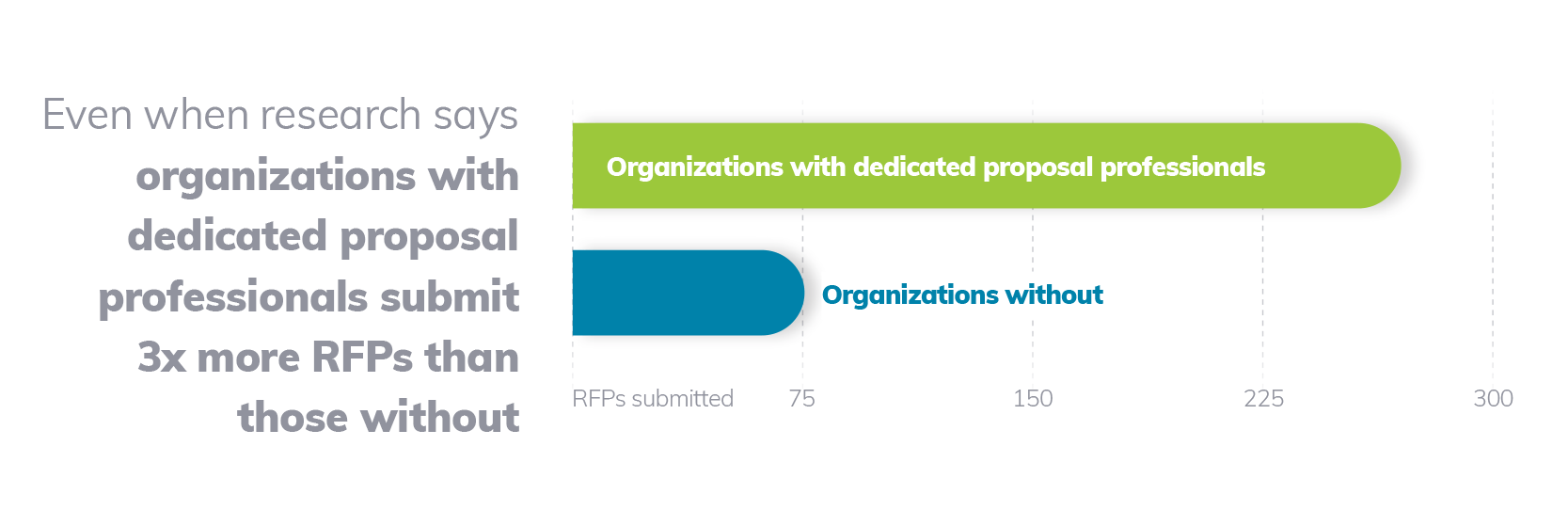 Organizations with dedicated proposal professionals submit 3x more RFPs than those without