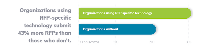 Organizations using RFP-specific technology submit 43% more RFPs than those who don't