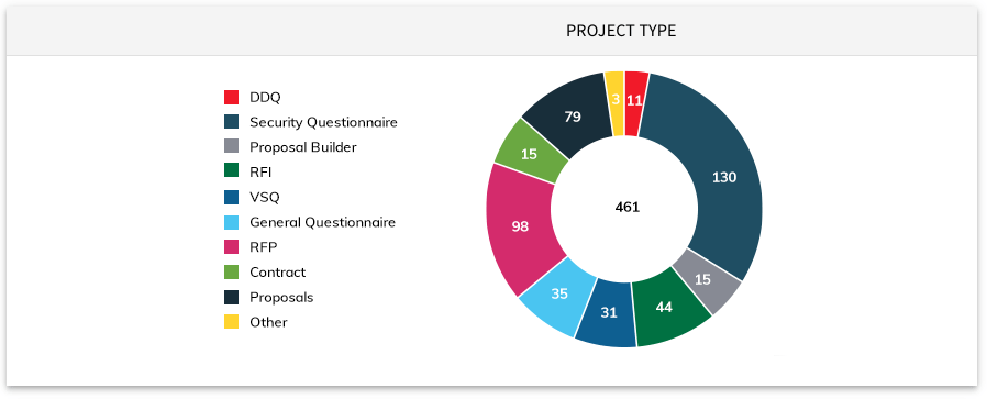 Segment your RFP data according to project type