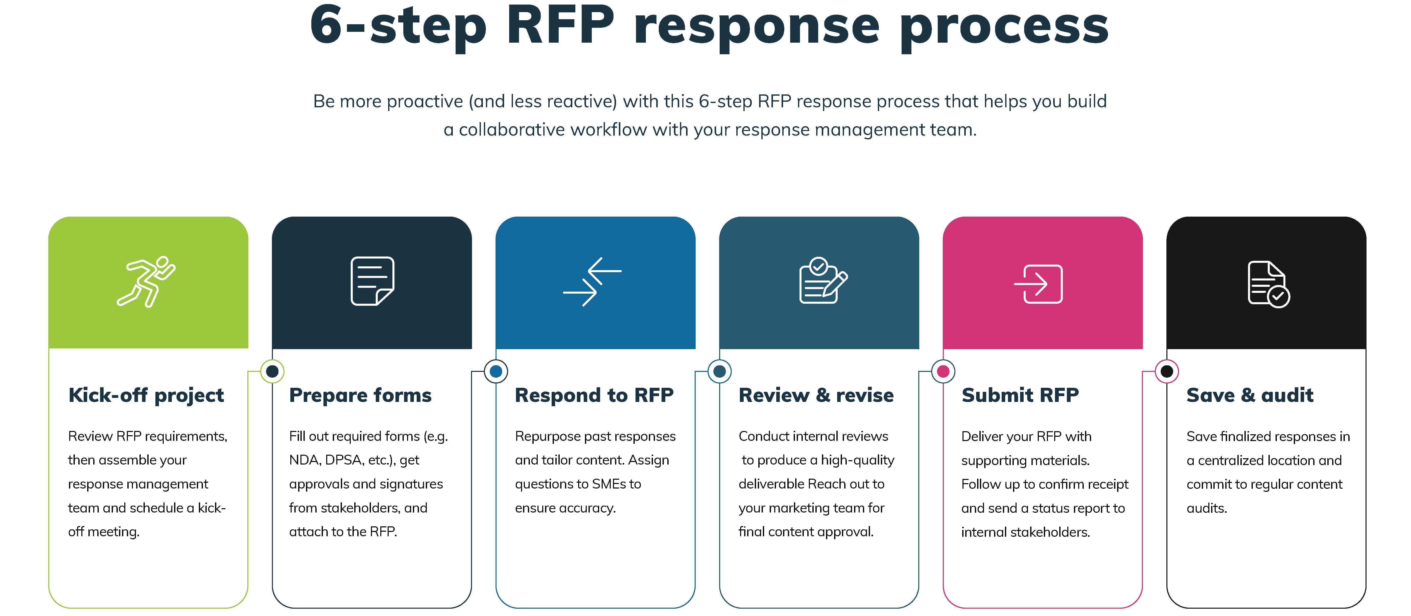 RFP Response Process Steps