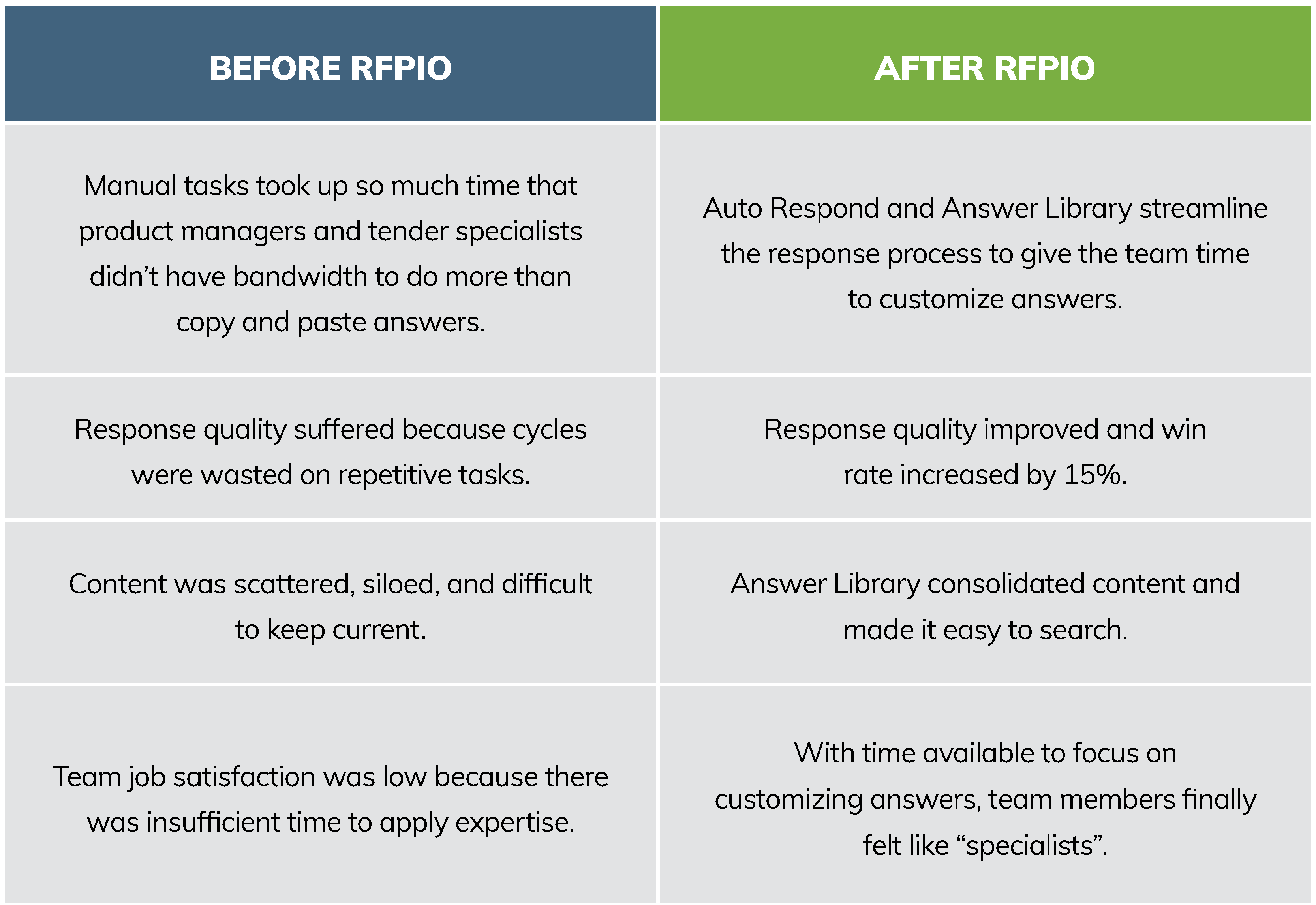 IBA improved proposal quality and increased win rate by 15% with RFPIO