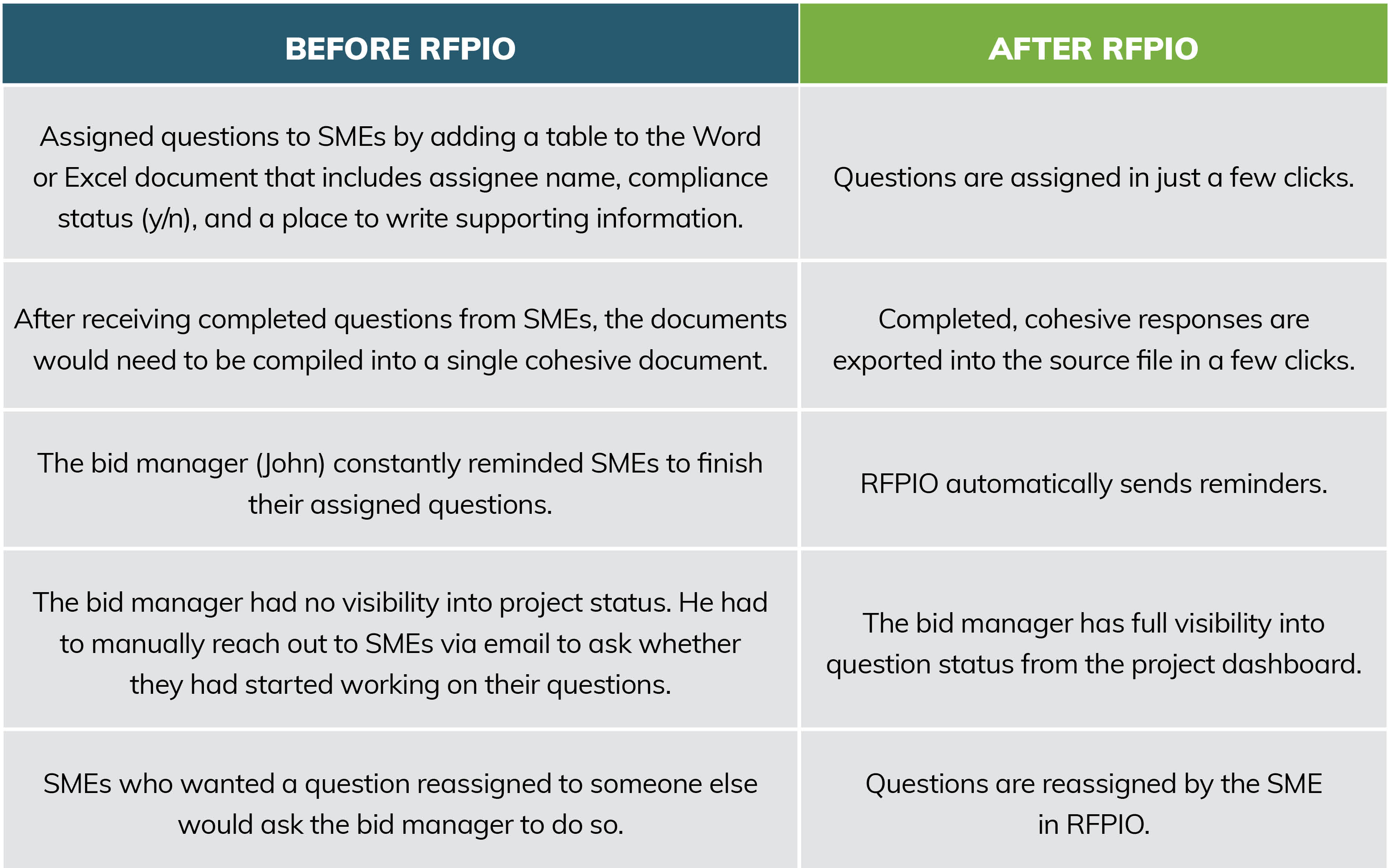 Bid proposal software: Before and after