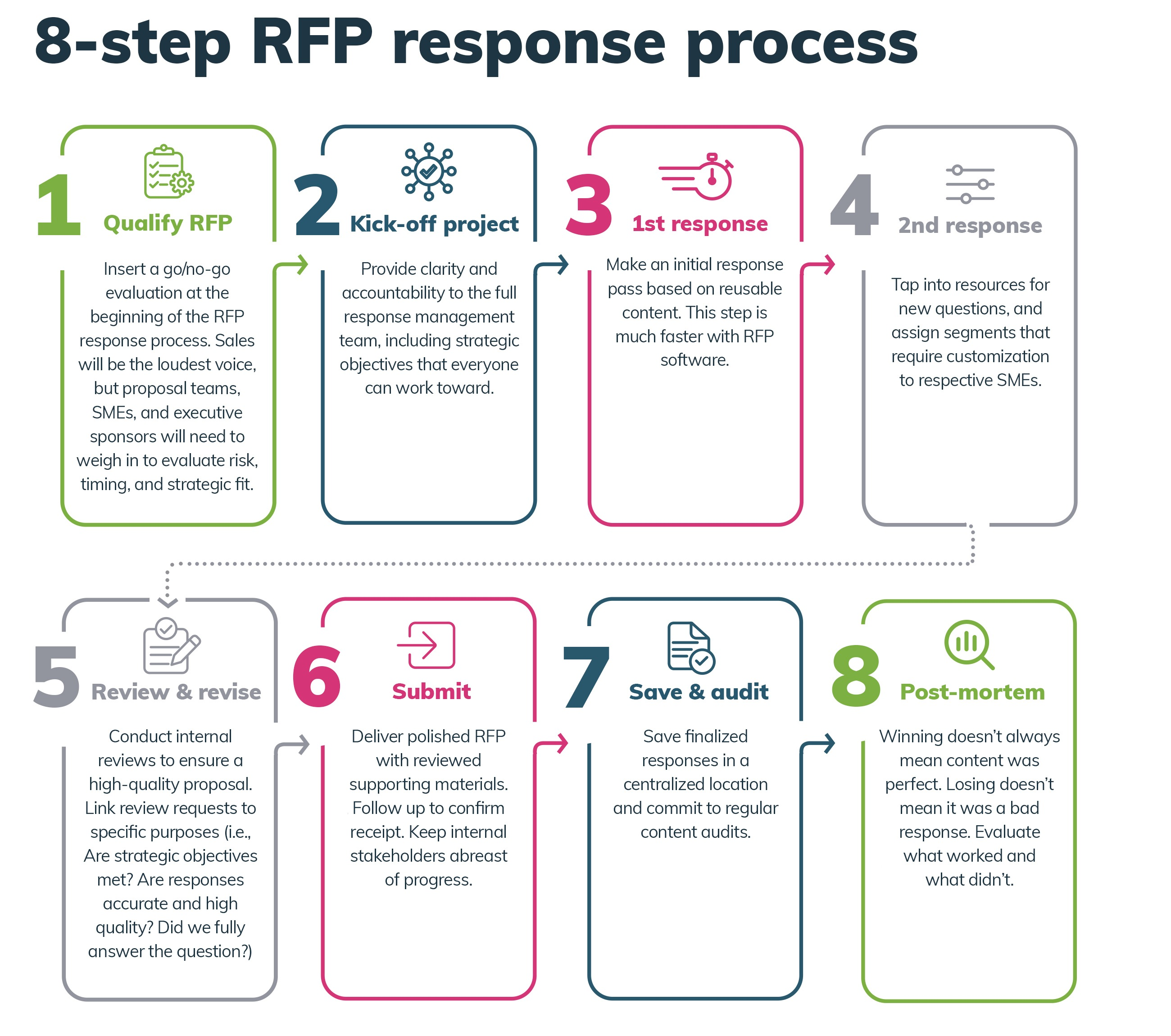 RFP process and steps