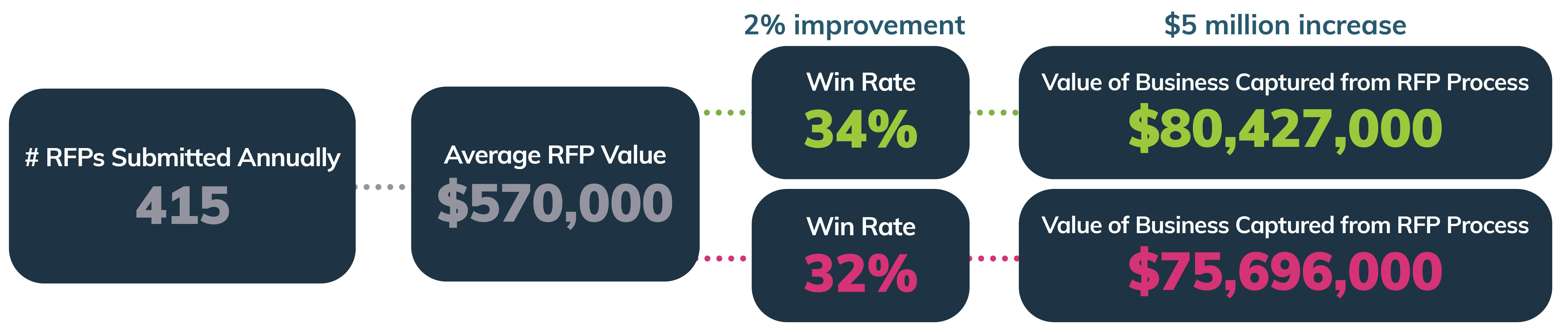 ROI of increasing your RFP win rate