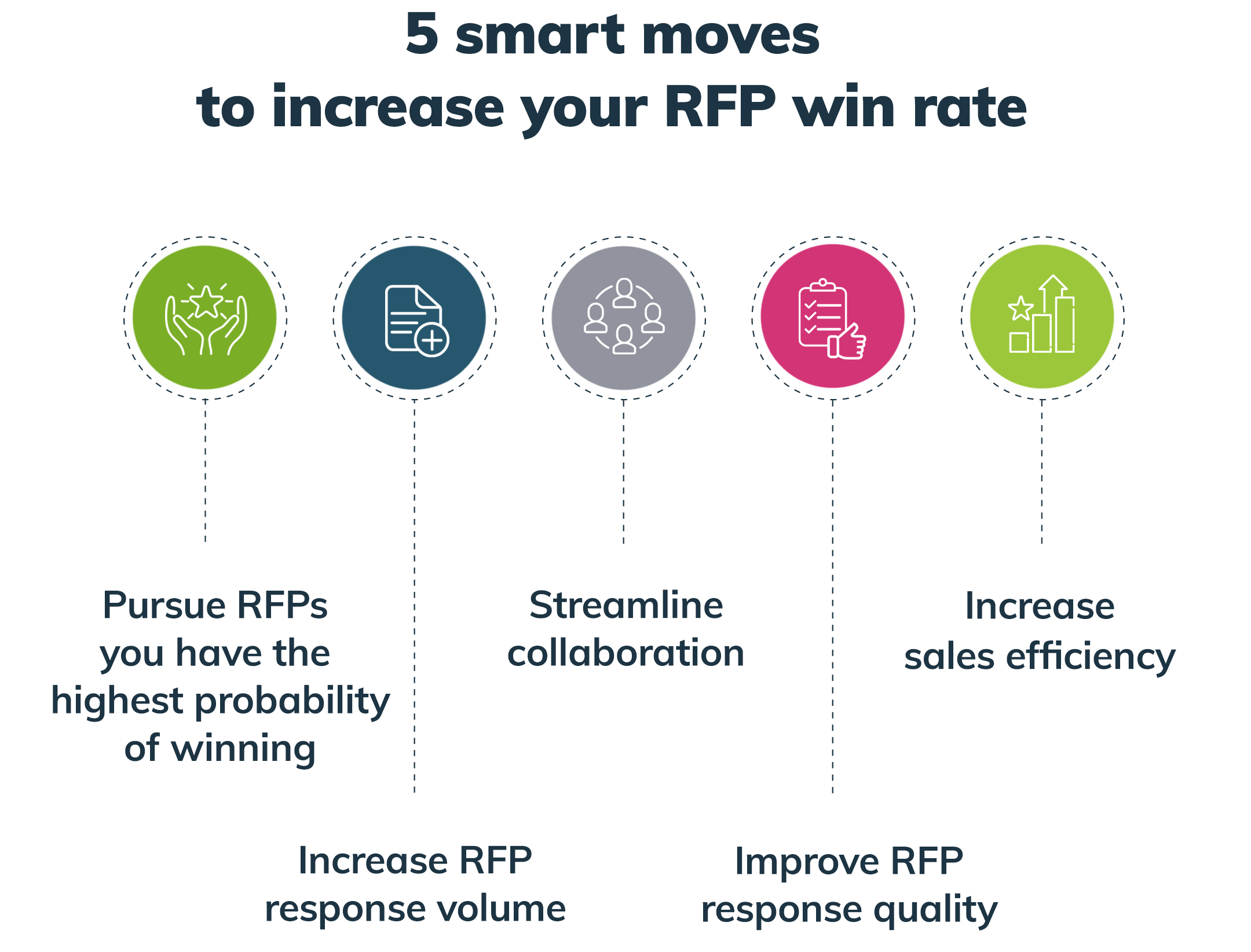5 smart moves to increase your RFP win rate